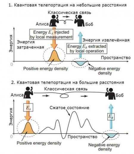 Телепортация энергии