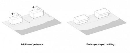 periscope toilet