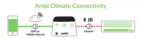 ambi-climate