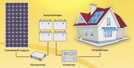 domashnyaya-solnechnaya-elektrostanciya