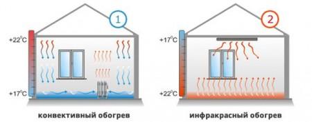 preimushhestva-jelektricheskogo-otoplenija