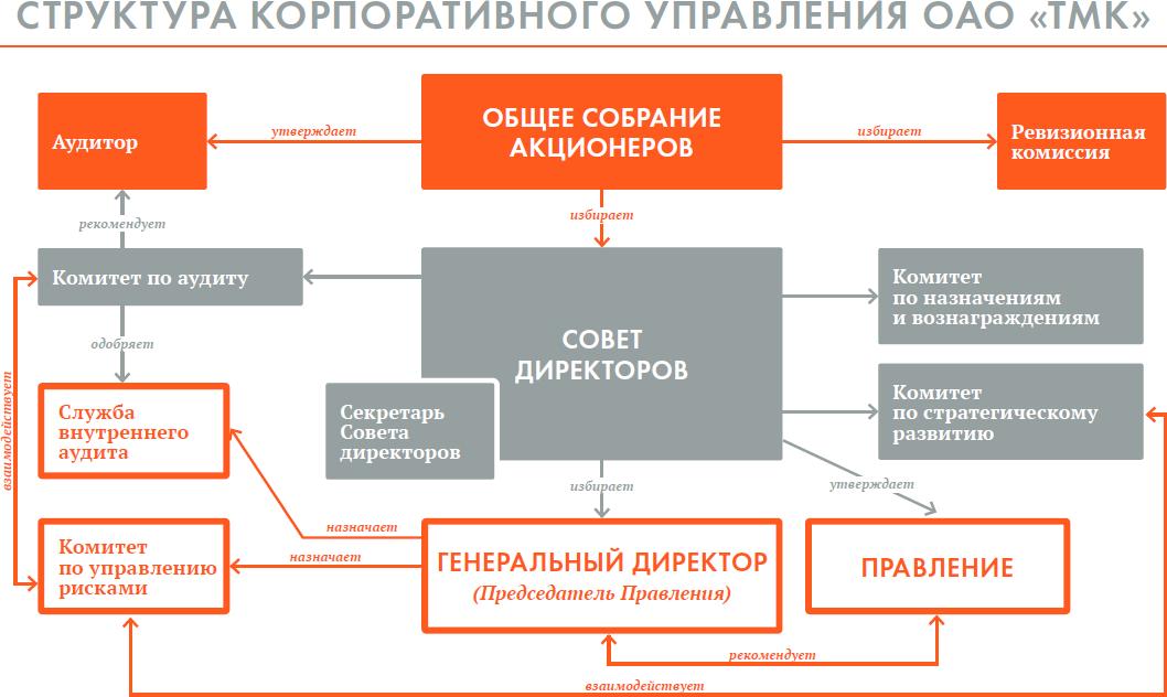 Корпоративная структура схема