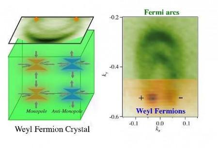 weyl-fermions