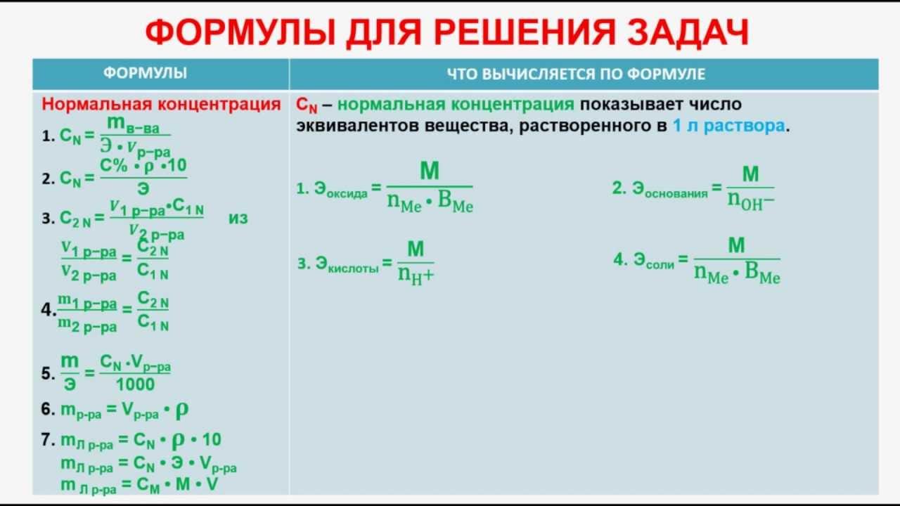 Алгоритм решения задач по химии по теме растворы в 11 классе