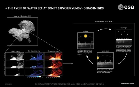 rosetta-water-cycle-3