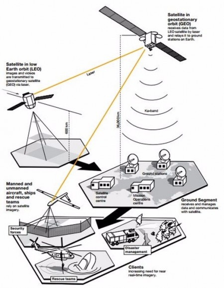 Космическая лазерная связь появится на Орбите 28 января
