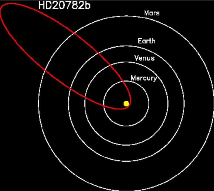 exoplanet-eccentric-orbit-1