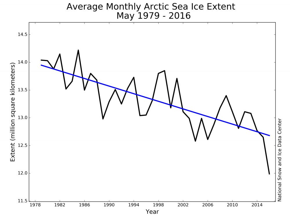 Таяние арктических льдов побило новые рекорды