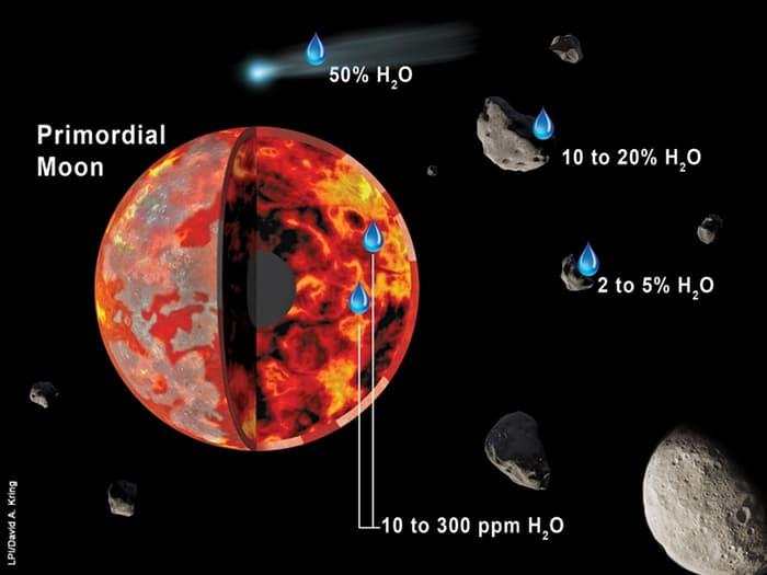Ученые выяснили, откуда на Луне вода