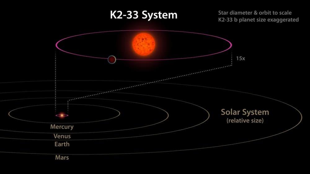 Недавно обнаруженная экзопланета поставила астроном в тупик