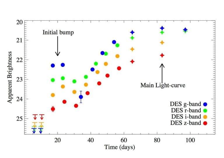 Астрономам удалось понаблюдать за двойным взрывом сверхновой