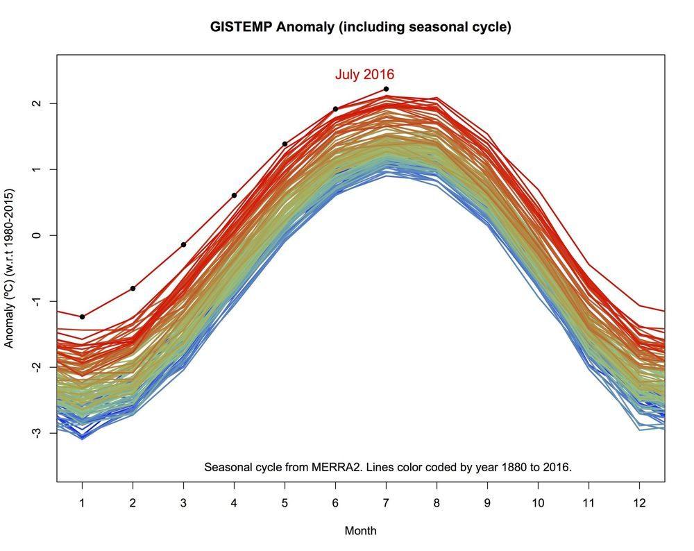 Температура побила все рекорды со временем начала наблюдений