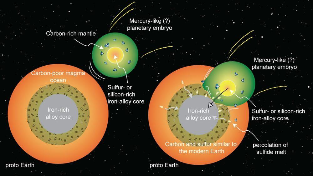 Большая часть углерода на Земле прилетела с Меркурием вместе