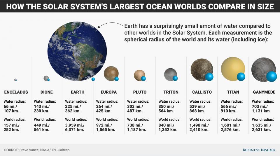 Посмотрите, как мало воды на Земле и как много в Ганимеде