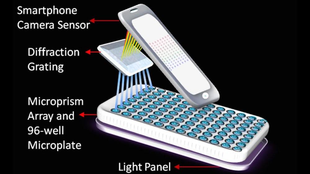 Ученые разработали карманный спектрометр спараллельной диагностикой рака