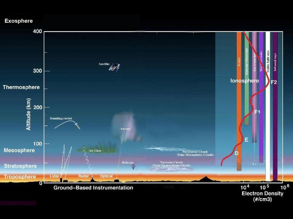 В самых верхних слоях нашей атмосферы найден горячий водород