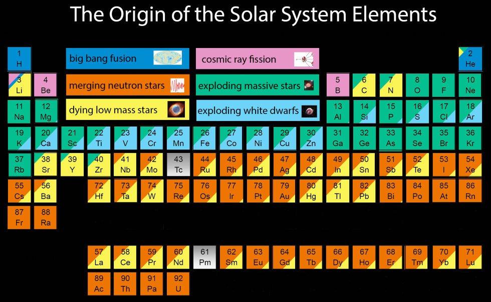 Ученые астрономы создали новую таблицу Менделеева