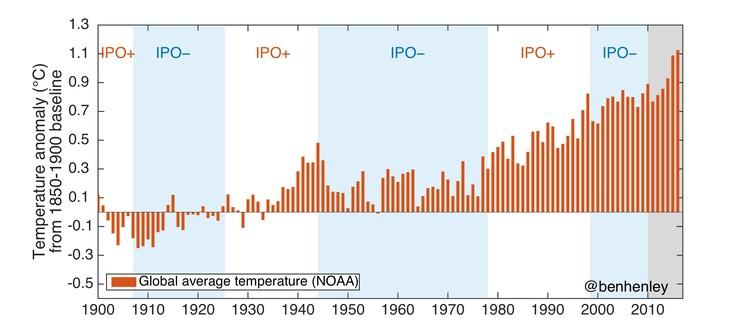 Ученые нашли причину временного замедления глобального потепления