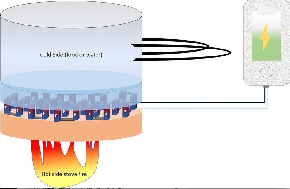 Разработан безопасный термоэлектрический материал