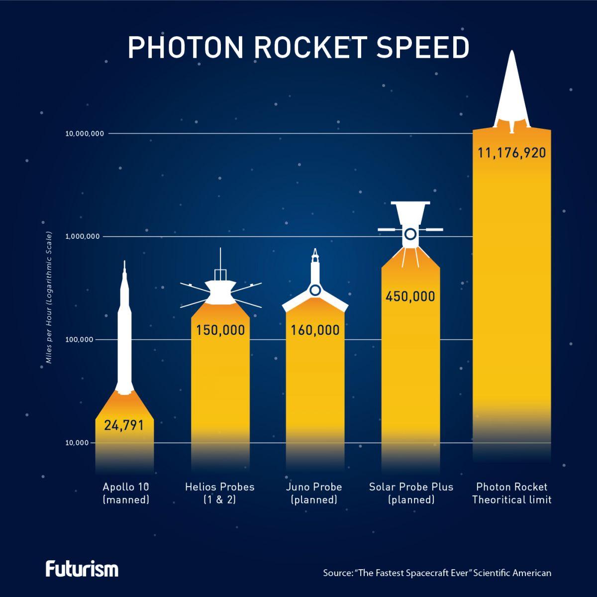 Один из ученых считает реальным построение фотонной ракеты