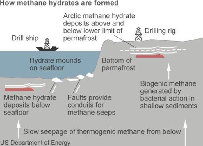 Китайские ученые впервые извлекли газ из горючего льда