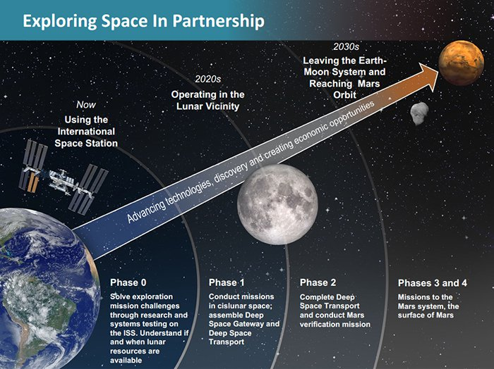 NASA планирует миссии на Луну как подготовку к полету на Марс