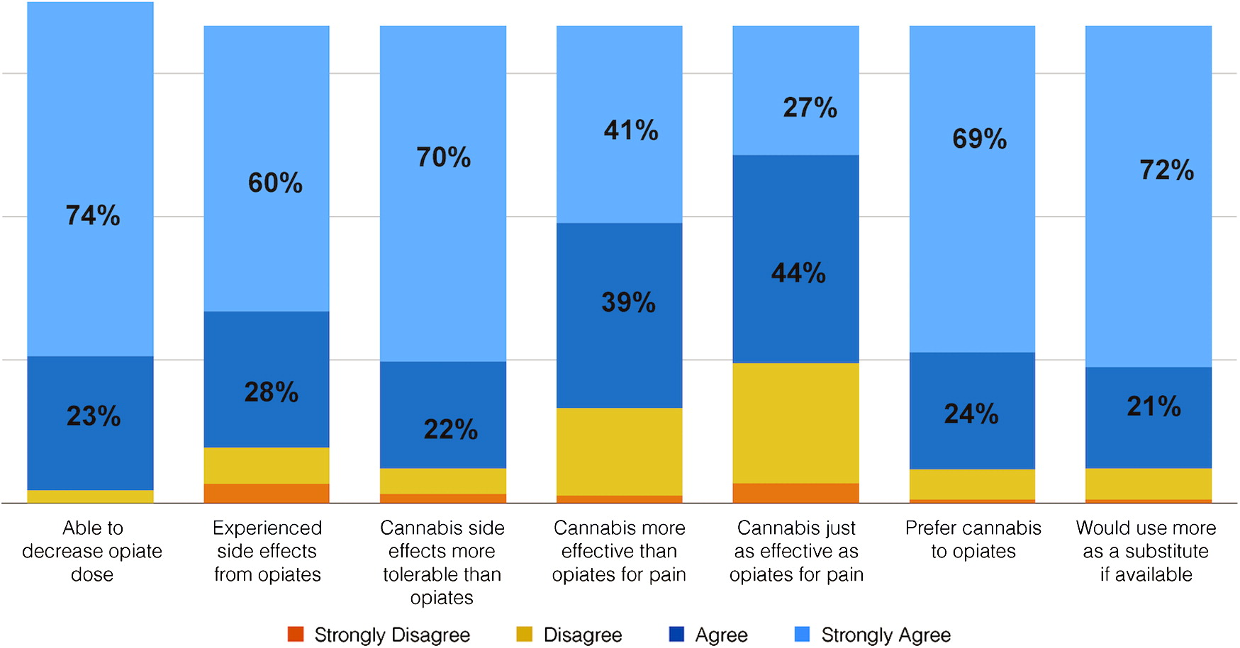 Пациенты готовы употреблять медицинскую марихуану вместо опиоидов