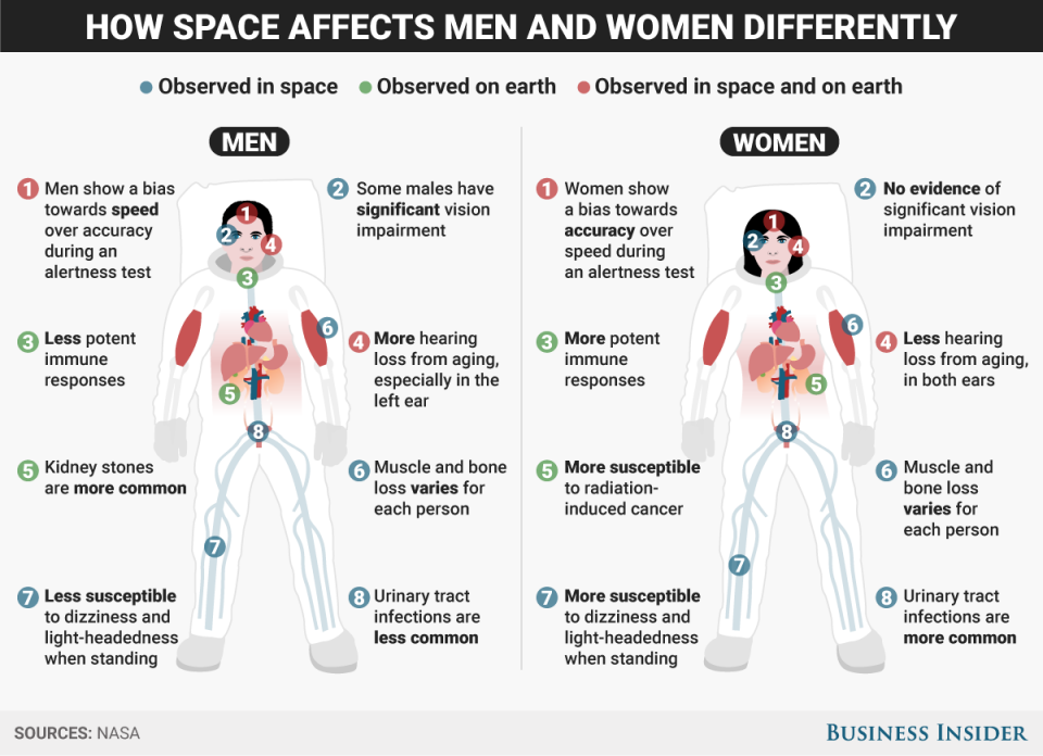 Космос по разному влияет на мужчин и на женщин