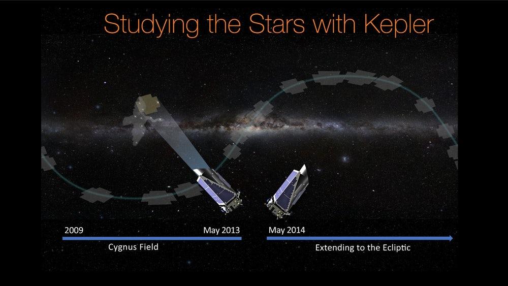Kepler обнаружил 219 потенциальных экзопланет