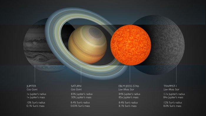 Ученые обнаружили самую маленькую звезду