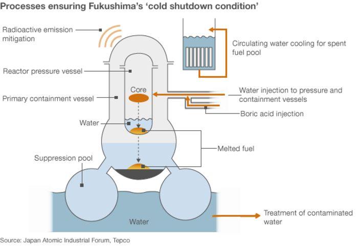 """Робот передал первые фотографии расплавленного реактора """"Фукусимы"""""""