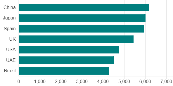 Ученые определили самую ленивую страну в мире