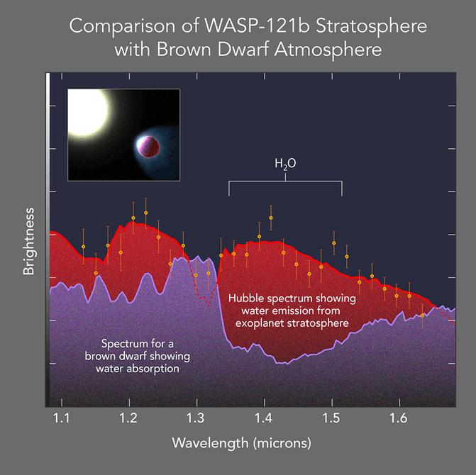 Ученые впервые обнаружили экзопланету со стратосферой