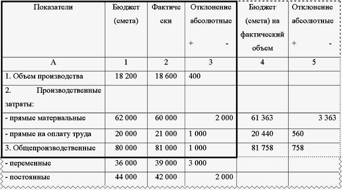 Затраты