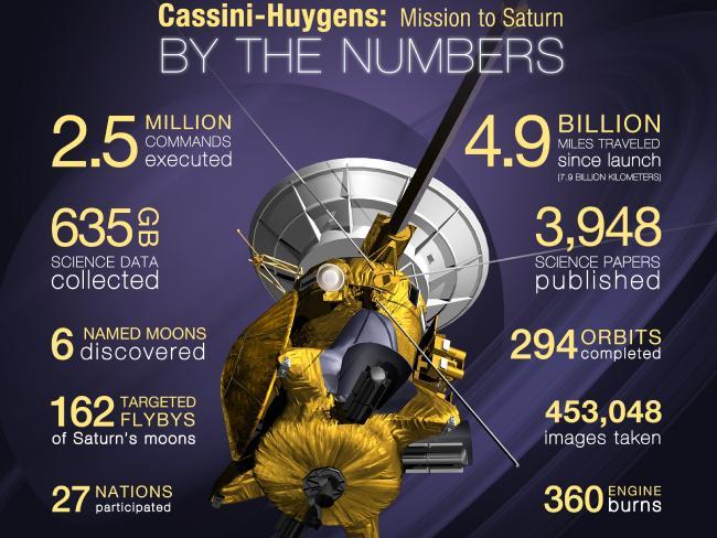 Зонд «Кассини» сказал свой последний знак наЗемлю
