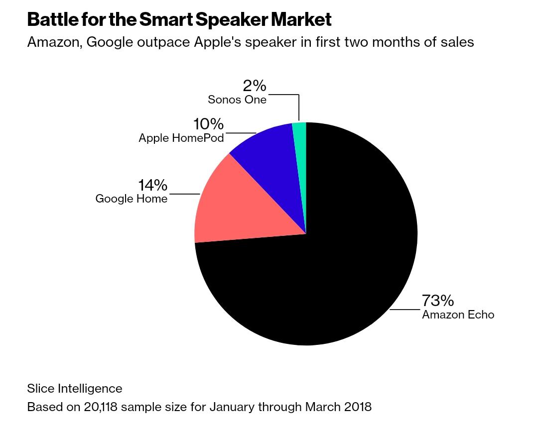 Bloomberg: Applе сократила производство «умных» колонок HomePod из-за плохих продаж