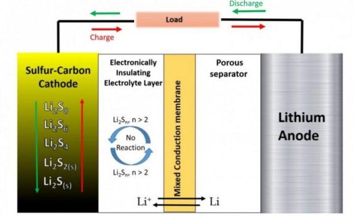 Создан сверхпрочный и надежный тип литий-серных батарей