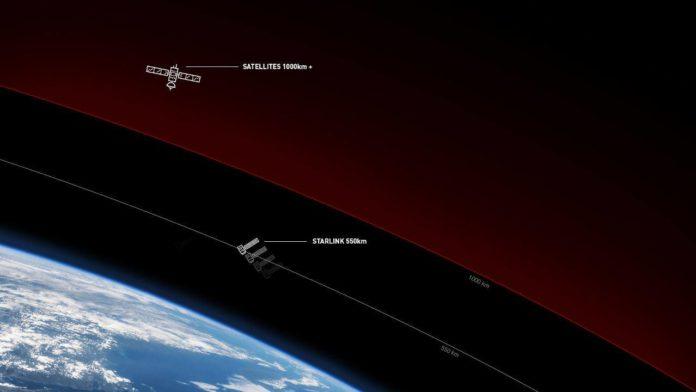 Проведен тест интернет-скорости спутников Starlink