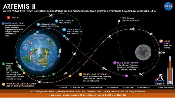 НАСА активно продвигается в развертывании миссии Artemis