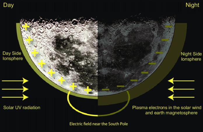 Немецкие астрофизики произвели радиационные замеры поверхности Луны