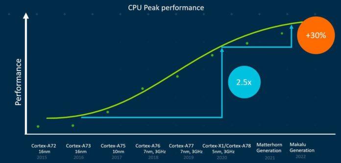 Apple вскоре откажется от поддержки 32-бит на своих ARM-чипах