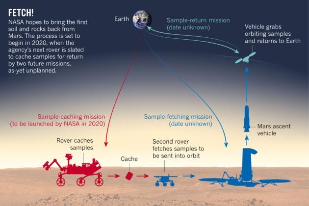 НАСА одобряет новый этап исследования Марса