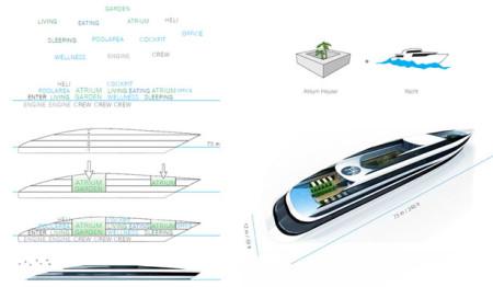яхта будущего